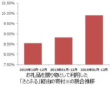 %e8%aa%bf%e6%9f%bb%e7%b5%90%e6%9e%9c1