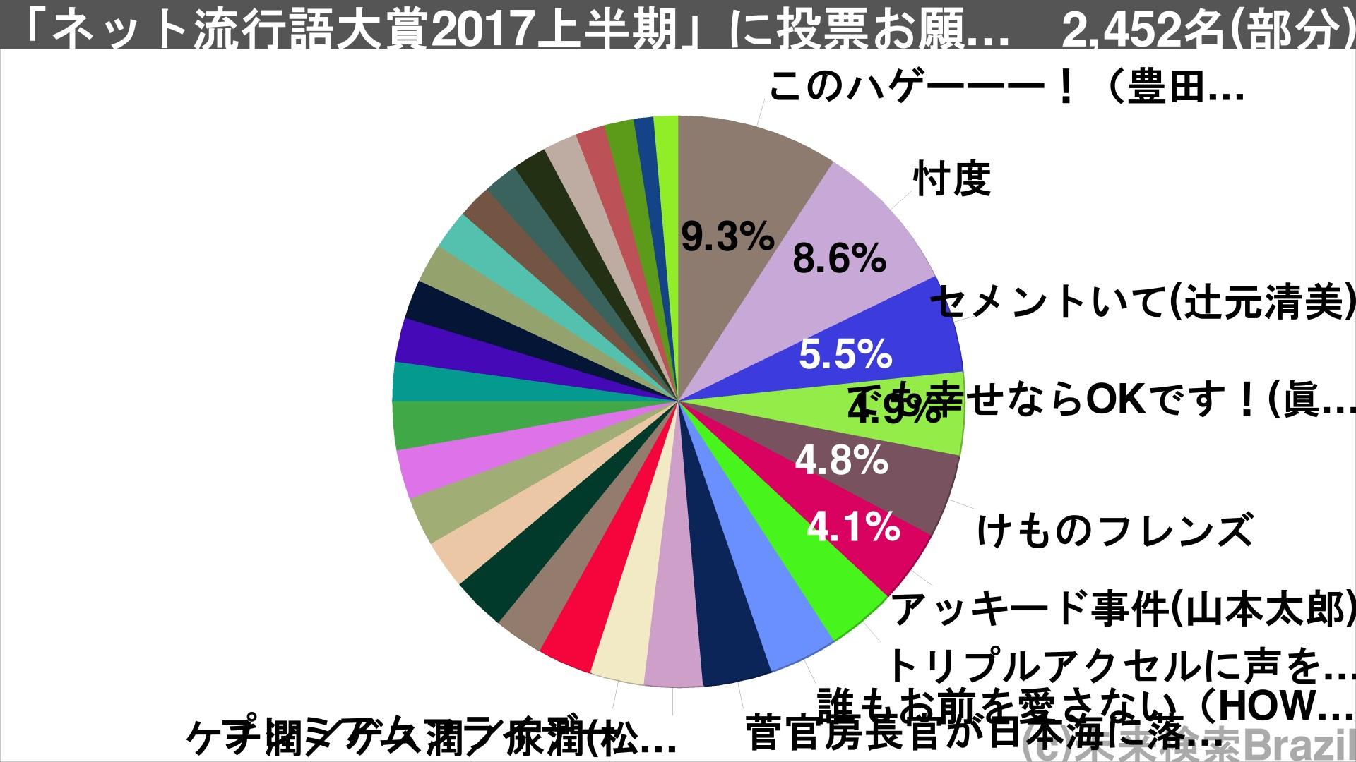 %e3%83%8d%e3%83%83%e3%83%882017%e4%b8%8a%e5%8d%8a%e6%9c%9f