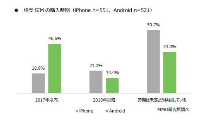 【格安SIM】iPhoneユーザーの18.9%とAndroidユーザーの46.6%が「2017年内」に導入検討 格安SIM検討者の意識調査