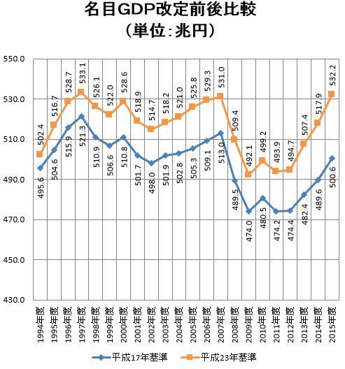 名目GDP改定前後比較