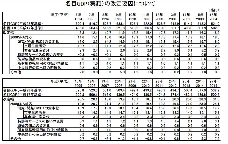 名目GDPの改定要因について