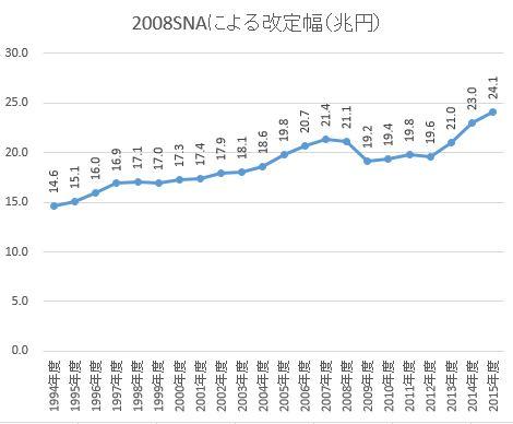 2008SNAによる改定幅