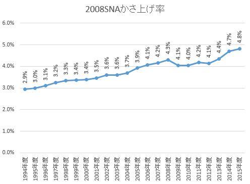 2008SNAかさ上げ率