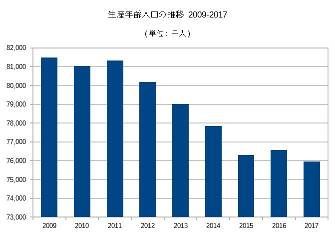 生産年齢人口の推移 2009-2017