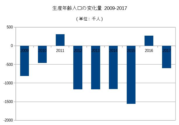 生産年齢人口の変化量 2009-2017