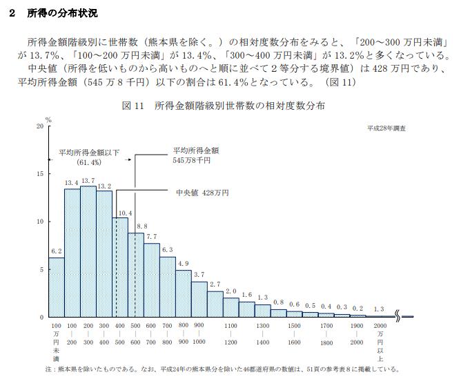 所得の分布状況 平成28年(2016年)
