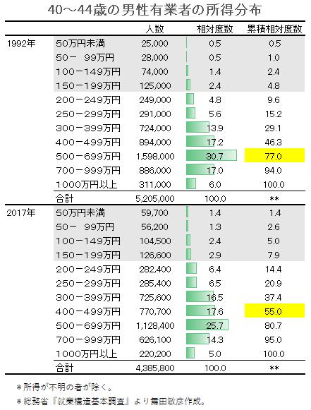 40-44歳男性有業者の所得分布