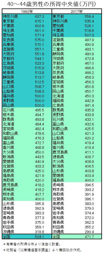 40-44歳男性の所得中央値