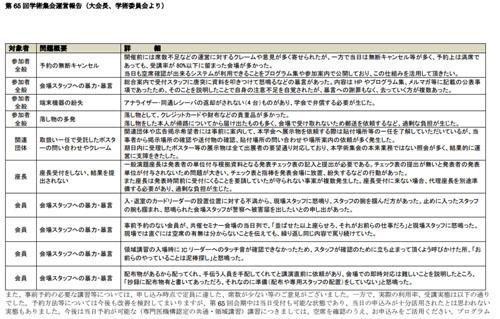 麻酔科学会の2018年度総会の報告書
