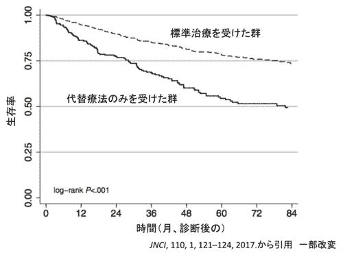 通常の標準治療を行った患者と比較