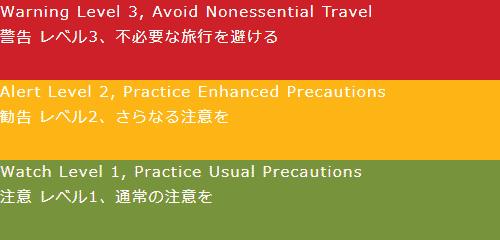Warning Level