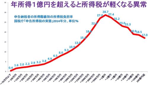 年所得1億円を超えると所得税が軽くなる異常