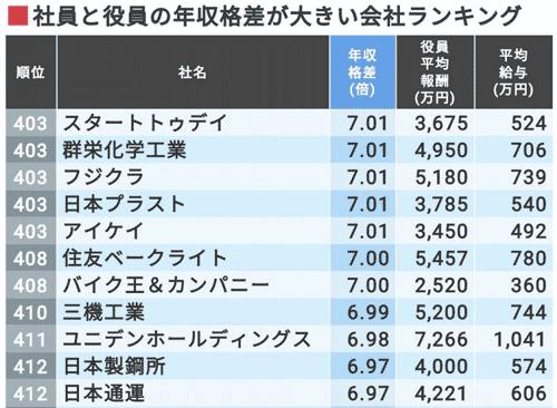 社員と役員の年収格差が大きいトップ500社