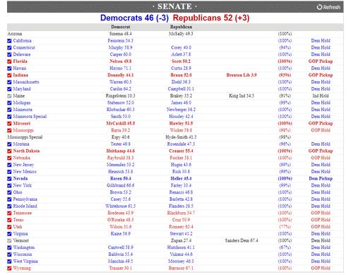 連邦上院議員選挙結果
