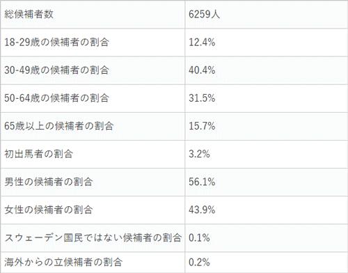 候補者の統計