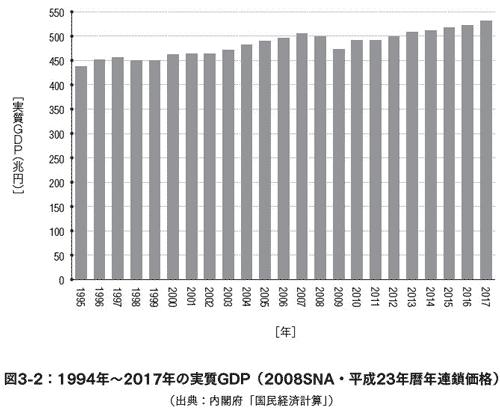 1994-2017年の実質GDP