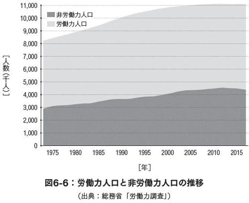 労働力人口と非労働力人口の推移