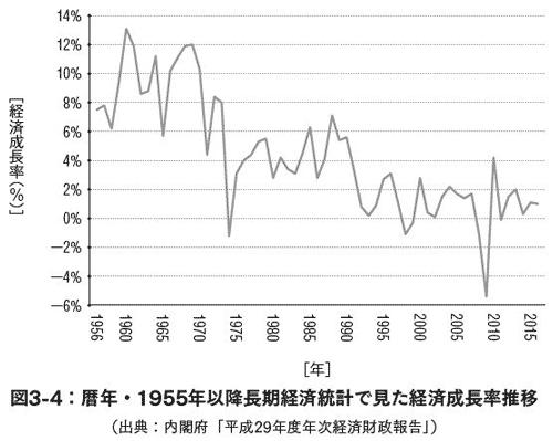 1956年以降の実質GDPで見た経済成長率
