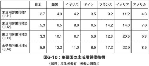 主要国の未活用労働指標