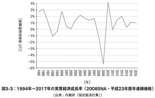 1994-2017年の実質経済成長率
