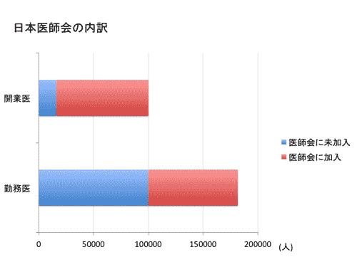 日本医師会の内訳