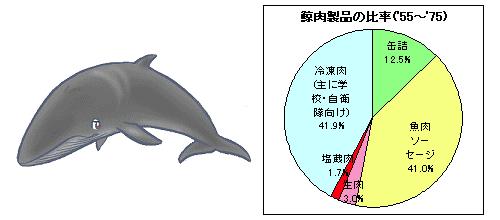 鯨肉製品の比率
