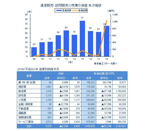 通販倒産件数2018年