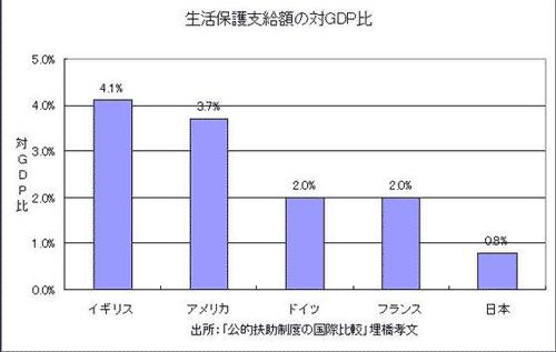 生活保護費対GDP比