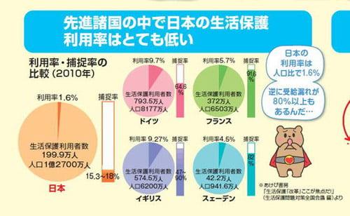 日本の生活保護費は先進国最低