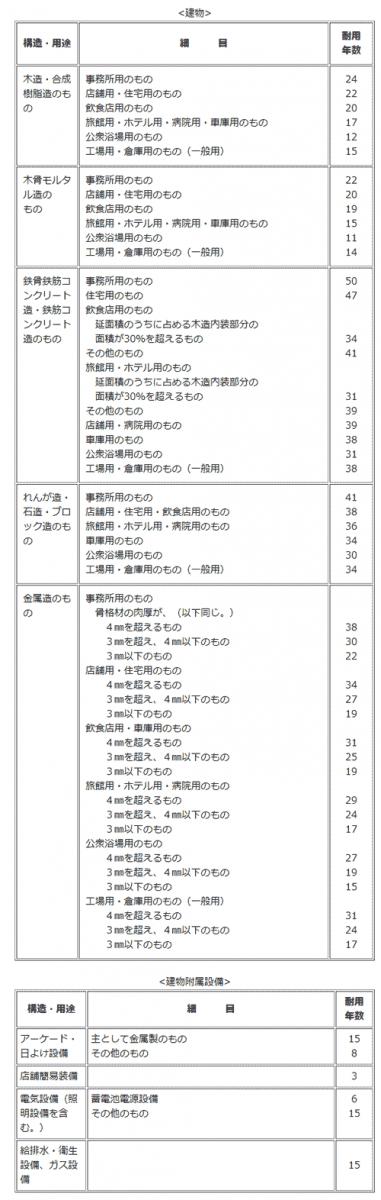 建物や建物附属設備に対して明記した表
