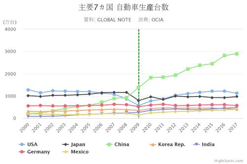 主要7カ国 自動車生産台数