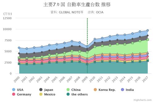 主要7カ国 自動車生産台数 推移