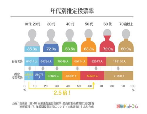 2017年衆院選の年齢別有権者数と投票者数の積み立て棒グラフ