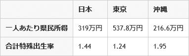 県民経済計算