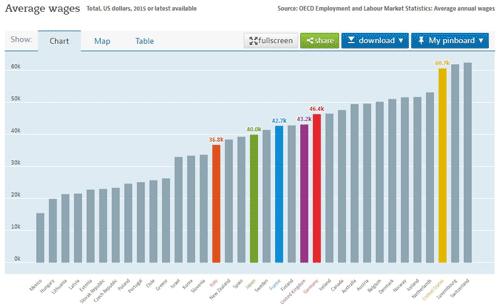 OECDの給与調査実態