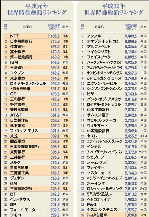 平成元年と平成30年の世界時価総額ランキング