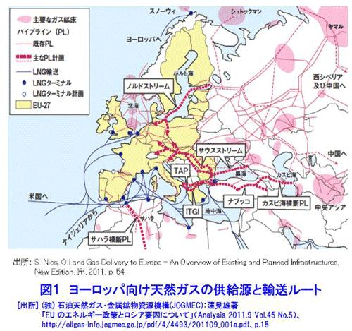 ロシア天然ガスの計画ルート
