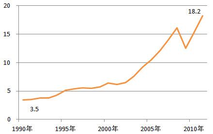 20年間に輸出が1.5倍に伸びたら日本は健全か