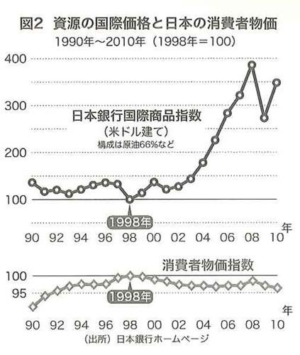 日銀の金融緩和がデフレ不況を生み出した【書評】