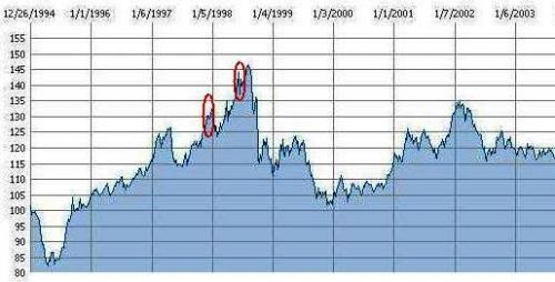 円安インフレ進行時の「ドル売り介入」