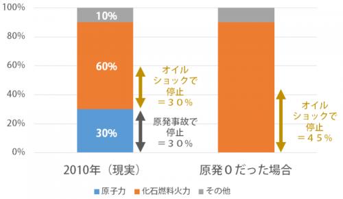 日本は原発に賭けた。そして負けた。