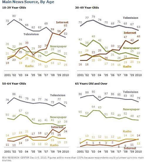 新聞離れに次いでテレビ離れが加速化 若者は完全にインターネット依存に