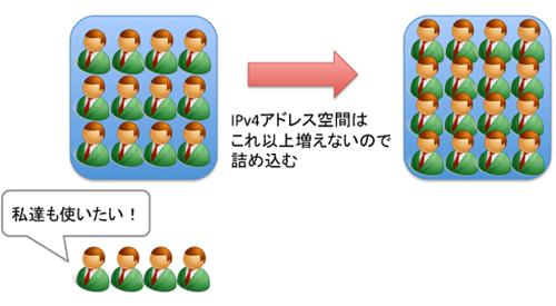 IPv4アドレス枯渇 その意味と恐らくこれから起きること