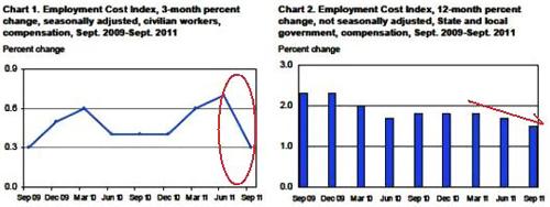 雇用コストと賃金低迷と
