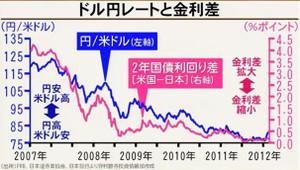 経済の教室(現実編3) 円はどのぐらい安くなるか?
