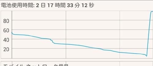 3日目までのグラフ