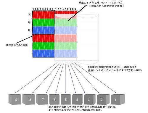 9つの映像を表示することにより裸眼での3D視聴を可能とします