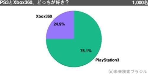 PS3とXbox360、どっちが好き?