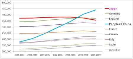 グラフで見る日本の科学研究の後退
