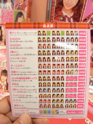 『ドンジャラ AKB48』の得点表